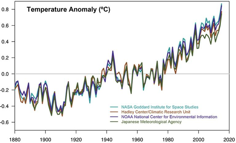 1309_consensus-graphic-2015-768px nasa jap hadley noaa climate global.jpg