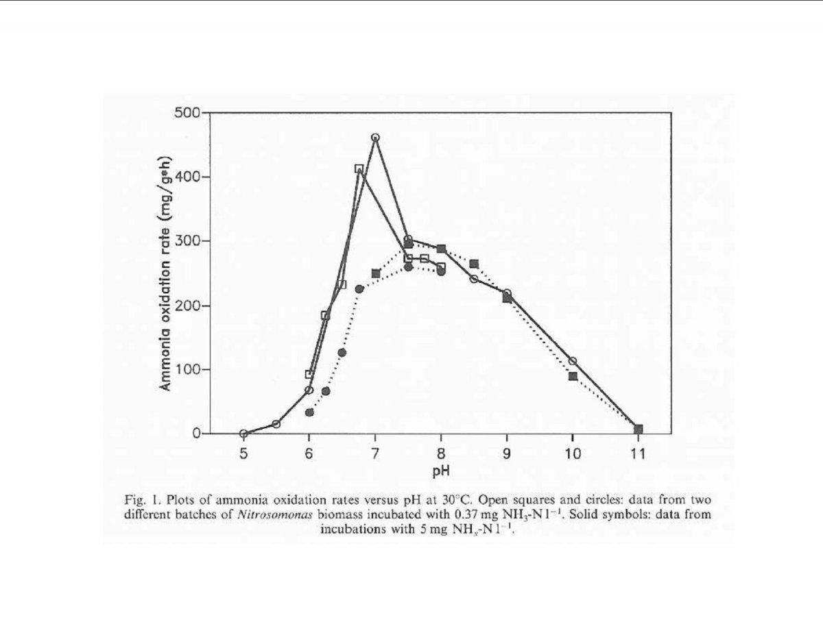 nitrosomonas pH chart.jpg