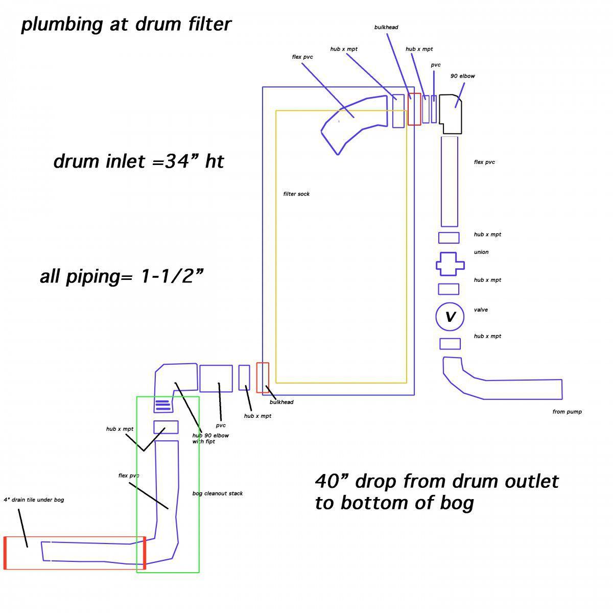 plumbing at drum filter v3.jpg